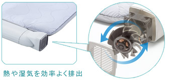 熱や湿気を効率よく排出